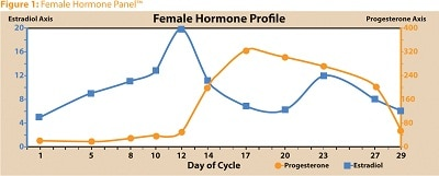 female_hormones