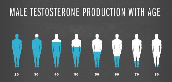 testosterone as we age